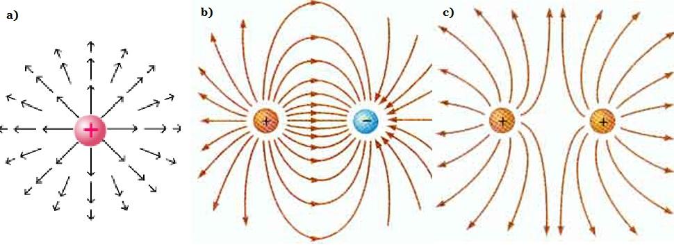 a) Tek bir pozitif yük. Alan çizgileri her zaman pozitif yükten uzağa ve negatif yüklere doğrudur. b) İki eşit ve zıt yük. c) İki eşit pozitif yük. Elektrik alanın şiddetli olduğu yerlerde alan çizgileri birbirlerine yaklaşır, zayıf olduğu yerlerde birbirinden ayrılır.