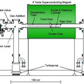 Şekil 6 : FT-ICR nin şematik gösterimi