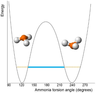 Amonyak NH3'ün enerjik olarak eşdeğer iki durumu klasik olarak tahmin edilenden daha çabucak değiş tokuş edilebilir - bu molekülün geçiş durumu boyunca geçmesi gerekenden daha düşük enerjilerde potansiyel engeli boyunca tünelleyebilmesi sayesinde gerçekleşir.