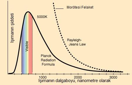 Klasik fiziğin öngörüsü Rayleigh-Jeans bağıntısı ile Planck'ın çözümünün kıyaslanması. Mor ötesi felaketi ise görüldüğü üzere Rayleigh-Jeans bağıntısının deneyden ayrı bir şekilde ışıma şiddetinin sonsuza gittiği yeri göstermektedir. Image: R Nave.