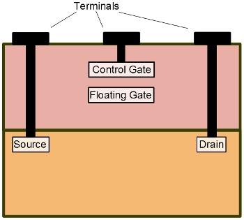 Bir floating-geçit transistörün şeması. Floating geçitte tuzaklanan bir elektron kontrol geçitine karşı gerilimde bir değişime neden olur. Her bir transistör bilginin bir bitini/parçasını depolar.