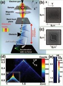 Bir elektron ışın demetinin elektromanyetik üretimi.