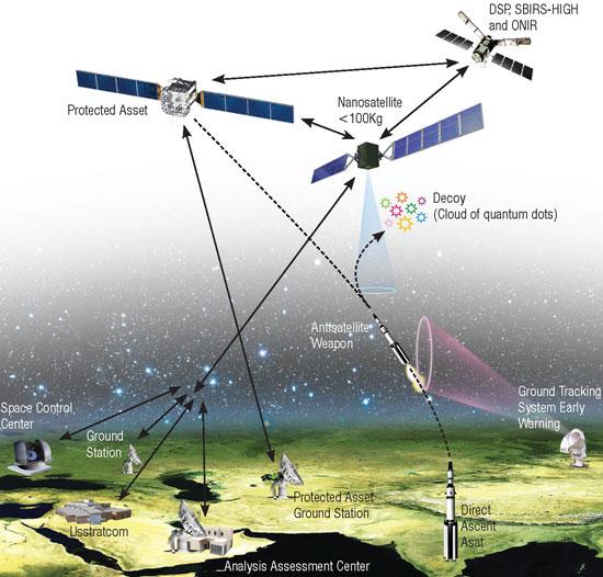 Bir karşı önlem sisteminin şematiği: Anti-uydu silah hedef uydunun yerine kuantum noktalardan oluşan bir buluta karşı olası saldırıyı yönlendirir.