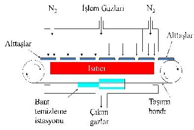 APCVD reaktörü