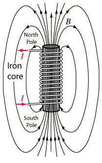 elektromanyet