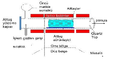 LPCVD reaktörü
