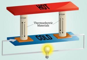Termoelektrik malzemelerle enerji üretimi