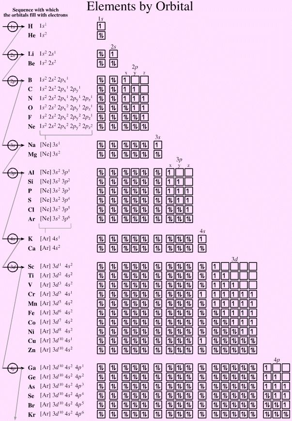 elementlerinorbitalleri