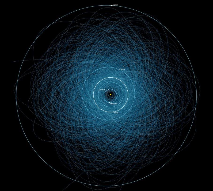 Potansiyel tehlikeli asteroitlerin yörünge diyagramları. NASA/JPL