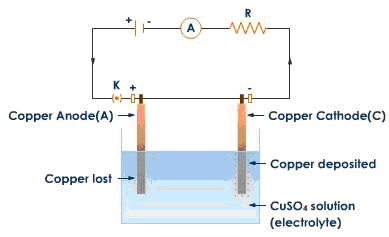 Elektroliz ile Elektrolitik Bakır eldesi Kaynak: http://www.tutorvista.com/content/physics/physics-iv/thermal-chemical-currents/chemical-effects-current.php