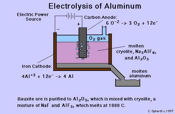 Alüminadan metalik alüminyum eldesi (Elektroliz Şeması) Kaynak: http://www.elmhurst.edu/~chm/vchembook/327aluminum.html