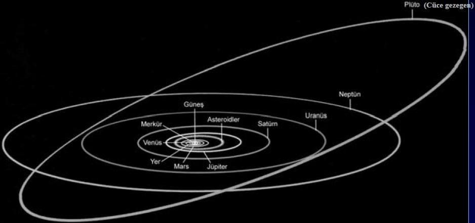 Güneş Sistemi ve başlıca üyeleri.