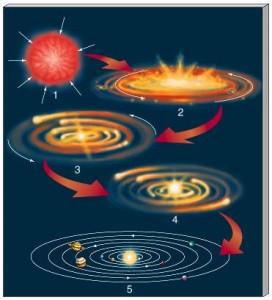 Dev bir toz bulutundan adım adım bir gezegen sisteminin oluşumu.