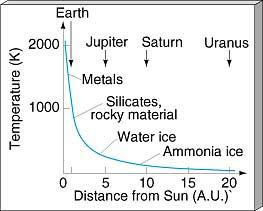 İlk oluşmakta olan Güneş'ten uzaklığa bağlı olarak sıcaklığın ve malzemelerin değişimi.  Kaynak: http://www2.astro.psu.edu/users/caryl/a10/lec18_2d.html