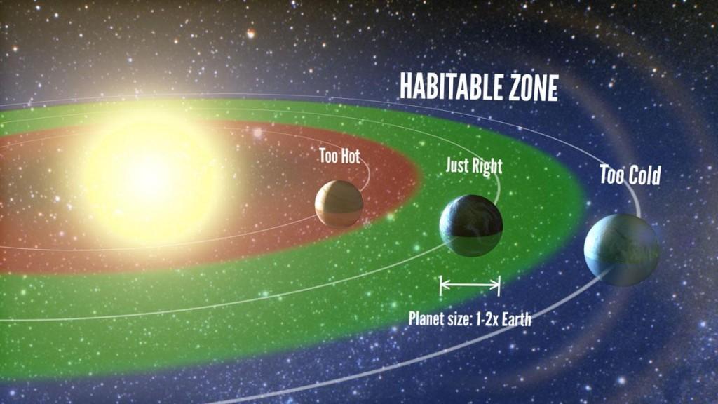 Yaşanılabilir bölge. Credit: Erik A. Petigura, Popular Sci.