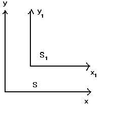 Şekil-1: Birbirine göre yer değiştirmiş S ve S1 başvuru sistemleri.