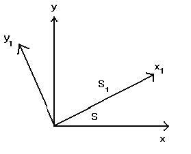 Şekil-2: Birbirine göre dönmüş S ve S1 başvuru sistemleri.