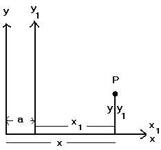 Şekil-3: S1 , x doğrultusunda bir a uzaklığı kadar yer değiştirmiştir. P noktası S'de x,y ve S1' de x1=x-a, y1=y koordinatlarına sahip.