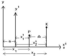 Şekil-4: P ile K arasında x ekseni boyunca ölçülen D (delta) uzaklığı her iki sistemde eşittir. D= x2-x1=x21-x11