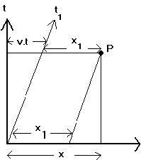 Şekil-6: x,t şekli bir Galileo dönüşümüne başvuruyor.