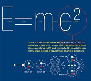 kütleenerjidenkligi-emc2