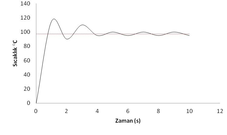 Şekilde oransal devrenin set noktası civarındaki salınımı verilmşitir.