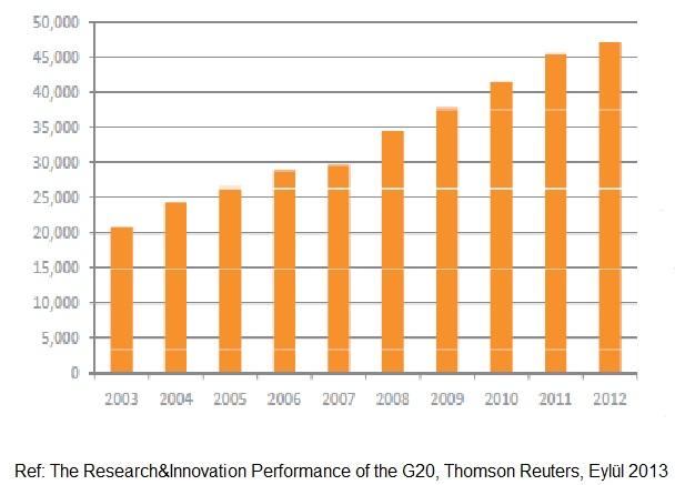 Güney Kore'nin 2003-2012 yılları arasında yayınladığı bilimsel araştırma makalelerinin sayısı.