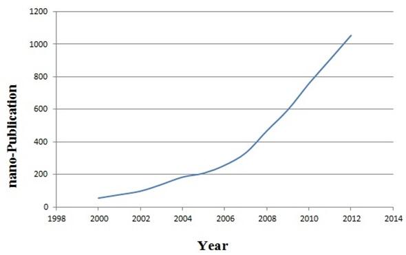 Türkiye adresli 2000-2012 yılları arasında yayınlanan nanoteknoloji içerikli makalelerin sayısı.
