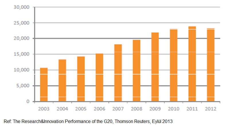 2003-2012 yılları arasında Türkiye'nin yayınlanan bilimsel araştırma makalelerin sayısı.