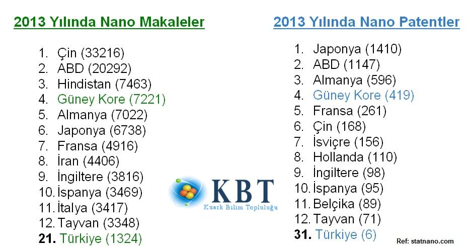 Bazı ülkelerin 2013 yılındaki nanoteknoloji ile ilgili yayınladıkları makale ve patent sayıları.