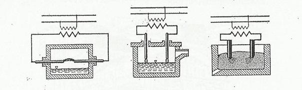 Şekil 1: Elektrot Düzen Tipleri