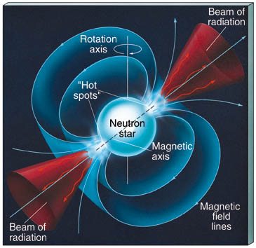 nötronyıldızı-manyetikalanı