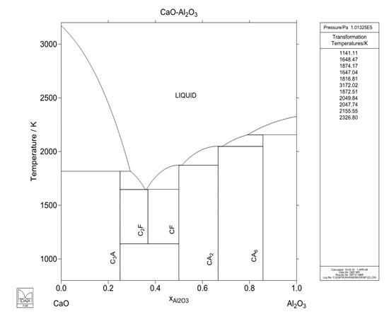 Şekil  3 :  CaO- Al2O3 Denge Diyagramı