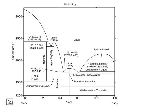 Şekil 2  :  CaO- SiO2 Denge Diyagramı