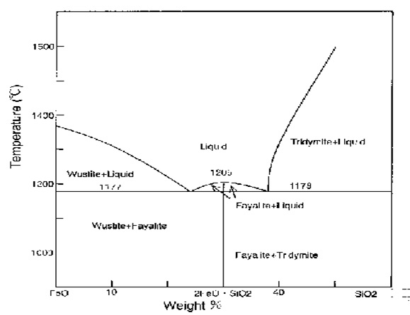 Şekil 1 : FeO-SiO2 Denge Diyagramı