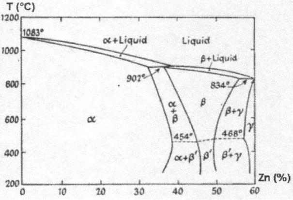 Şekil 2: Cu-Zn Denge Diyagramı