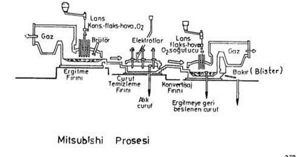 Şekil 1: Mitsubishi Prosesi