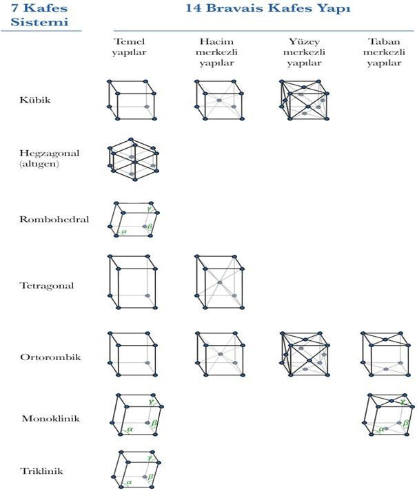Şekil 1 : Metallerde Kristal Yapılar