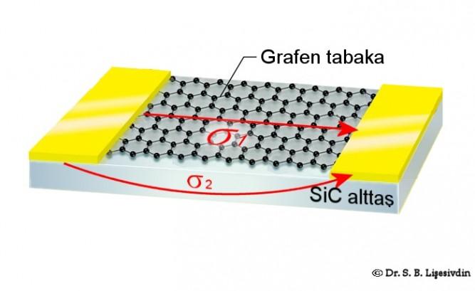 SiC üzerine büyütülen grafenin iletim özellikleri SiC'ün kalitesine de bağlıdır. SiC, elektriksel uygulamalarda paralel bir iletim kanalına yol açabildiği için bu iletim kanalının kontrol edilebilmesi önemlidir. Grafikte SiC alttaş üzerine büyütülen grafen temsil edilmektedir. Görsel: © Dr. S. B. Lişesivdin.