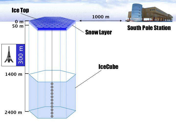 Diagram of IceCube