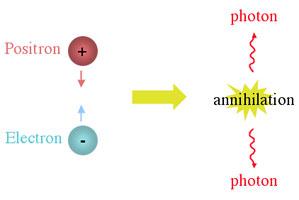 Pozitron-elektron yok olması.
