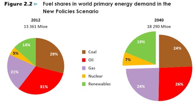 Uluslararası Enerji Ajansı'nın öngörülerine göre 2040 yılında enerji kaynaklarının dağılım payları.