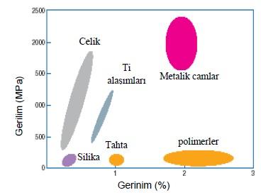 Şekil 2: Çeşitli Malzemelerin Gerilim-Gerinim değerleri