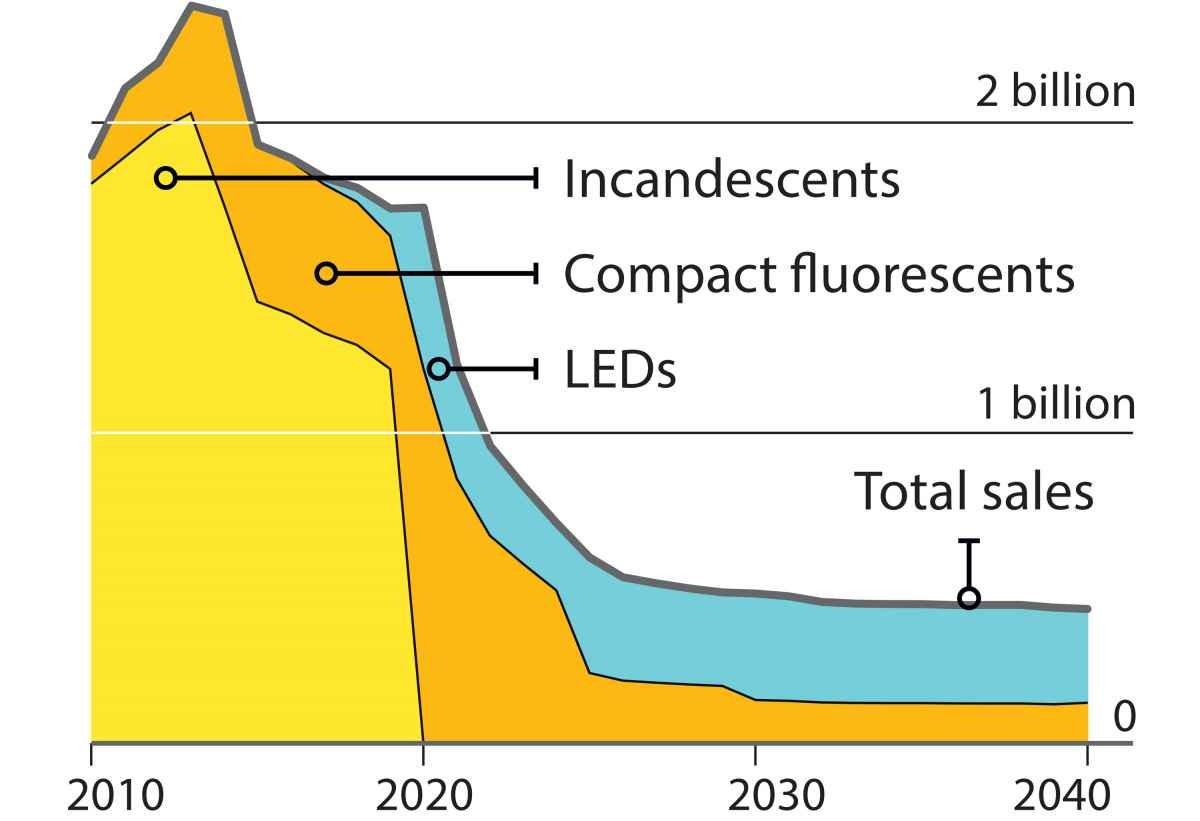 ABD Enerji Bakanlığı'na göre ABD'nin enerji tüketiminin 2030 yılında yüzde 46 düşmesi öngörülüyor. Buna neden olan tek bir şey var o da LED'lerin kullanımı! Bu peki maliyet açısından ne anlama geliyor? Bugün ki fiyatlarla 30 milyar dolardan daha fazla bir tasarruf demektir. Graph: Katie Peek