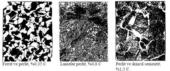 Şekil 3: Ötektoid Altı, Ötektoid ve Ötektoid Üstü Çeliğin Mikro Yapısı  [7]