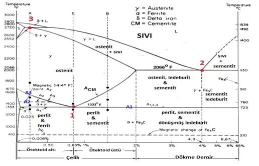 Şekil 2: Fe-C Denge Diyagramı  [6]
