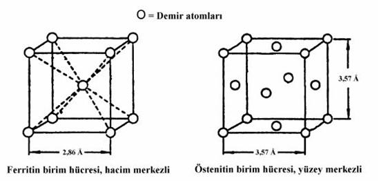 Şekil 1: Demir HMK ve YMK Kristal Yapıları [5]