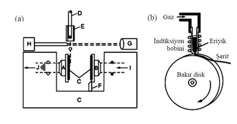 Şekil 2: (a) Damlacık Soğutma ve (b) Piston Örs Yöntemi [1]