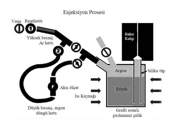 Şekil 4: Camsı Metallerin Üretiminde Kullanılan Düşük Basınçlı Döküm Düzeneğinin Şematik Gösterimi [2]