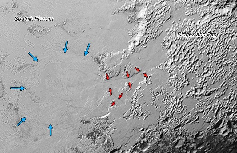 Büyük Sputnik Planum alanına daha yakın bir bakış. Buradaki kırmızı oklar dağlık alandan Sputnik Planum ovasına doğru akan çoğu azot buzuna işaret ederken mavi oklar ovaya doğru hareket eden buz akışının ön kısmını gösteriyor. (Credit: NASA/JHUAPL/SwRI)